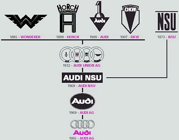 Key Events In The History Of The Audi Dearcars Com